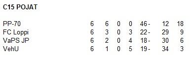 Futsalin sarjataulukko 2002-2003