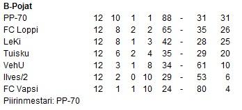 Futsalin sarjataulukko 2003-2004