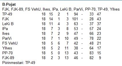 Futsalin sarjataulukko 2004-2005