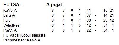 Futsalin sarjataulukko 2005-2006
