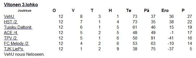 Futsalin sarjataulukko 2009-2010