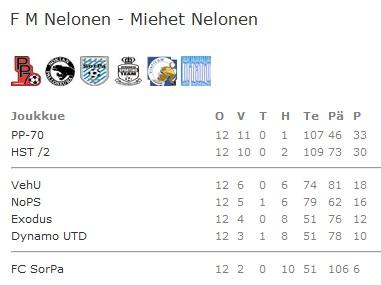 Futsalin sarjataulukko 2010-2011