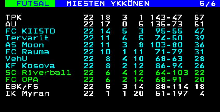 futsal-ykkonen-sarjataulukko-2020-2021